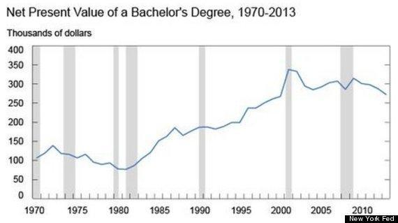 Net Present Value of a Bachelor's Degree, 1970 - 2013
